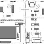 オーディオ専用ネットワーク構築記