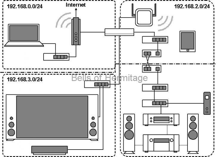 ネットワークオーディオ TP-LINK 無線LANルータ ArcherC7 AC1750:静的ルーティング