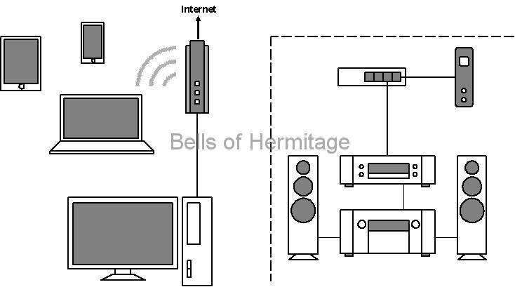 ネットワークオーディオ ホームネットワーク 分離 VLAN FX-08mini TP-LINK ArcherC7 NA-11S1 TS-119