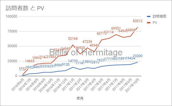 ホームシアター ブログ :アクセス数 PV ページビュー 統計
