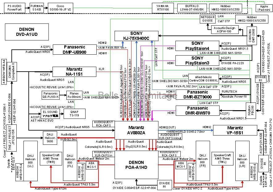 ホームシアター システム構成図 Panasonic DMP-UB900 Marantz AV8802A SONY RAVIA KJ-75X9400C Dolby Atmos DTS:X デモディスク 4K