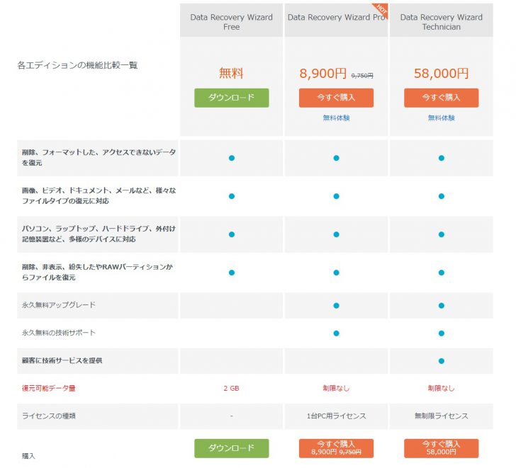 EaseUS Data Recovery Wizard レビュー データ復元ソフト 誤って消去 リカバリー 救出 EaseUS Todo Backup Free