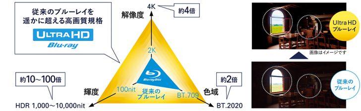 ホームシアター 4K/HDR 液晶テレビ 有機ELテレビ OLED BRAVIA Z9D A1 KJ-65A1 KJ-55A1 GINZA PLACE SONY ショウルーム ソニーストア 4K UHD Blu-rayプレーヤー UBP-X800 Atmos/DTS X対応AVアンプ STR-DN1080 レビュー 体験
