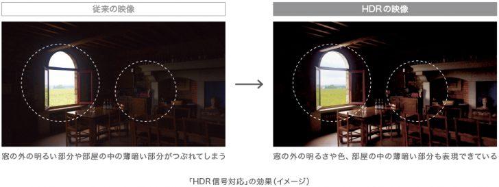 ホームシアター 4K/HDR A1 KJ-65A1 KJ-55A1 BRAVIA SONY KJ-75X9400C KJ-75Z9D 比較 ニュース 有機EL OLED