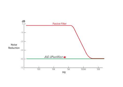 ホームシアター オーディオ ACアダプタ トップウィング ノイズフィルター ノイズキャンセラー 安定化電源 アイソレーショントランス クリーン電源 iFi-Audio iPurifier AC Active Noise Cancellation レンタル 申し込み方法 貸し出し レビュー アース 極性 チェック 確認 LED ランプ 緑 赤 オレンジ