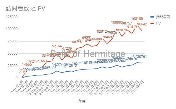 ホームシアター ブログ アクセス数 PV ページビュー 統計