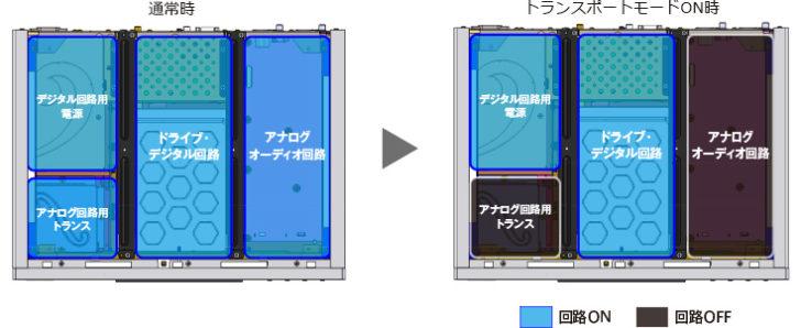 ホームシアター 4K/HDR Panasonic DMP-UB900 DP-UB9000 Urtra HD Blu-ray OPPO UDP-203 UDP-205 ダブルレイヤー・レインフォースド・シャーシ・ストラクチャー UBP-X800 Pioneer ティザー広告 暁天 開拓 君臨 Urtra HD Blu-ray時代の真の幕開け。 再生の頂点へ。 新型 UDP-LX500 UDP-LX800 仕様 3分割レイアウト構造 放熱孔レスボンネット リジッドアンダーベース 高性能リジッド&クワイエットUHD BDドライブ アコースティックダンパートレイ プリセット 画質モード マスタリング情報 MaxCLL MaxFALL Dolby Vision ダイレクト機能 セパレート出力 HDMIジッターレス伝送 ZERO SIGNAL トランスポート機能 大容量電源トランス アルミサイドパネル