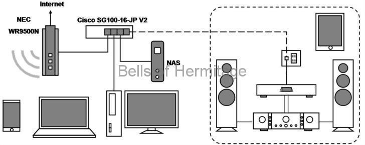 ネットワークオーディオ LUMIN X1 光メディアコンバータ スイッチングハブ 音が良い 音質が良い アライドテレシス CentreCOM LMC102 DELA HA-N1AH40-BK モニター評価機モデル iFi-Audio iPower Cisco Catalyst 2960L SFP QNAP QSW-804-4C TS-431X2-2G TP-LINK MC220L
