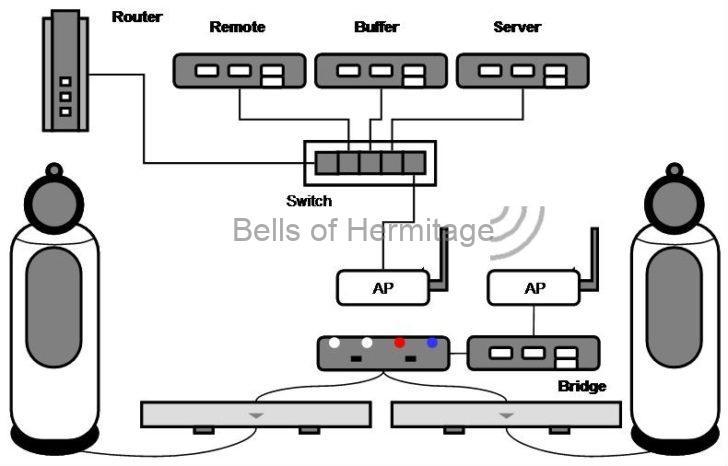 ホームシアター ネットワークオーディオ B&W 802D3 LINN KLIMAX DSM/2 KLIMAX SOLO/d DELA N1ZHNAS Roon Nucleus+ QNAP HS-251+ 日本テレガートナー M12 GOLD SWITCH Roon Nucleus+ 家庭用可搬方逐電システム POWER YIILE 3 ニチコン ESS-P1S1 アイソレーション・トランス CSE IP-2000 240V駆動 プロセスカット MFPC