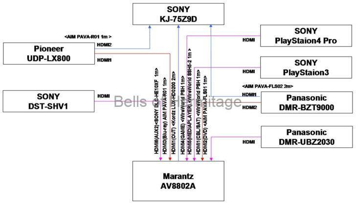 ホームシアター 光ファイバー HDMIケーブル 4K/HDR 18Gbps Ver.1.4 Ver.1.3 Ver.2.0 Ver.2.2 ATZEBE LHC-B002 MOSHOU 8K 4K UGOMI 5456 エイム電子 PAVA-R01 PAVA-FLS01 PAVA-FLS02 AVC-FL01 AudioQuest HDMI-3 WireWorld PSH SSH5-2 SANWASUPPLY KM-HD20-FB10 SONY DLC-9150ES DLC-HE20XF DLC-HE10XF DLC-HEM20/B KORDZ LUX High Speed with Ethernet HDMI cable LUX-HD0200 SAEC SH-1010 Pioneer UDP-LX800 Playstation4 Pro Marantz AV8802A SONY DST-SHV1 Panasonic DIGA DMR-UBZ2030