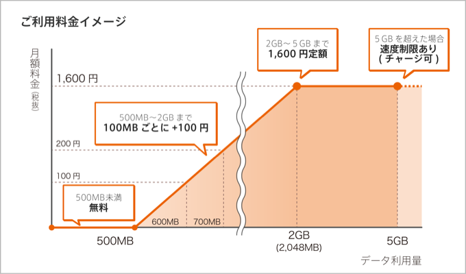スマートフォン スマホ ギガ不足 無料 モバイルルータ nuroモバイル 0SIM HUAWEI Pocket WiFi LTE GL06P ソニーエリクソン Xperia XZ2 Compact SO-05K 比較 レビュー