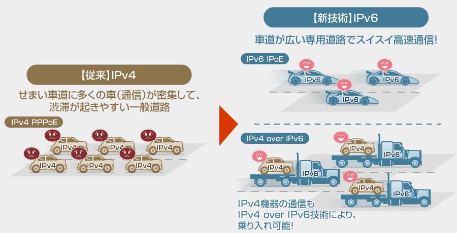 IPv6を使ってインターネットを高速化したい(2)NEC Aterm WG2600HP3の購入