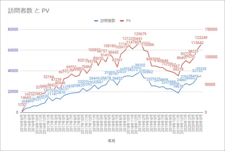 ブログ 4周年 オーディオ ホームシアター ゲーム Anniversary 110万人 375万PV