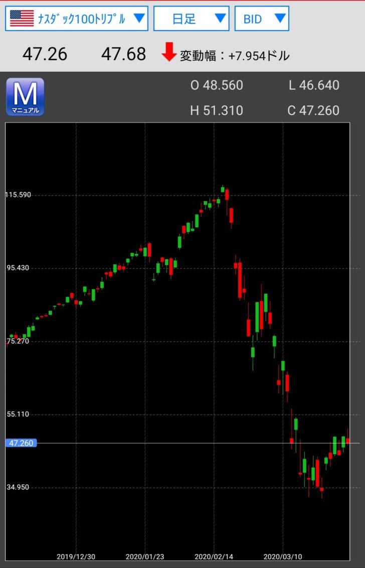 オーディオ ホームシアター 購入資金 株式売買 ETF トライオート スリーカード ヘッジャー カウンター 追尾 新型コロナウィルス コロナ禍 暴落 2020年3月