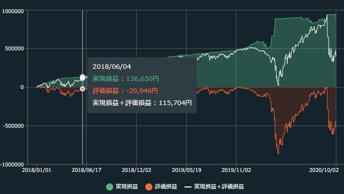自動売買「トライオートETF」を試した結果(2020年9月)~市場の乱高下に翻弄される