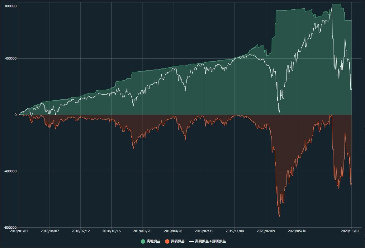 自動売買「トライオートETF」を試した結果(2020年10月)~急騰のあとの三段落とし